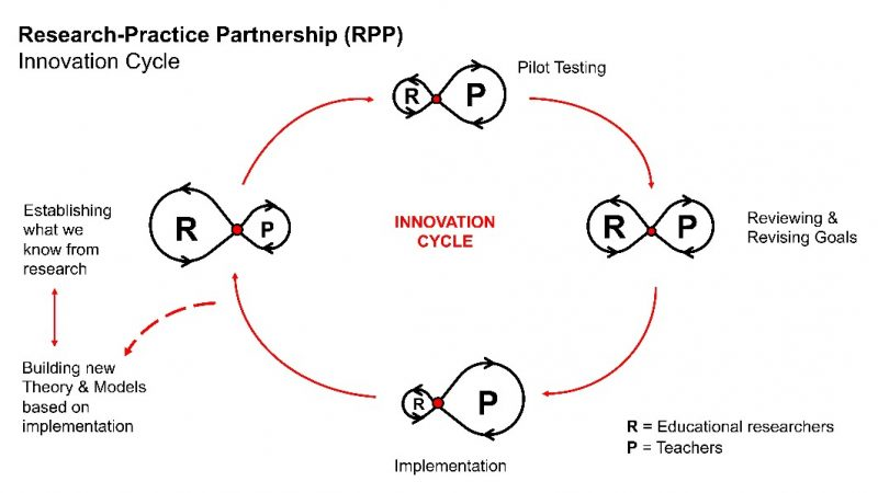 research partnership model