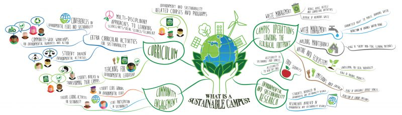 sci201 environmental science and sustainability phase Sci201-1502b-15 environmental science and sustainability task name: phase 1 individual project deliverable length: see assignment details details: weekly tasks or assignments (individual or group projects) will be due by monday.