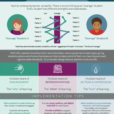 UDL-Inforgraphic-FINAL