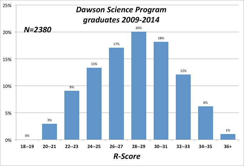 Dawson Science R-Score data