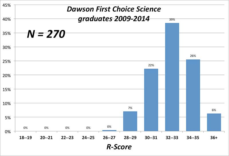 Dawson Science First Choice R-Score data